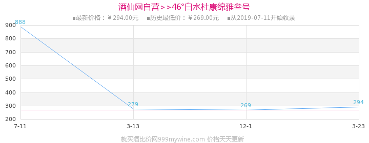 46°白水杜康绵雅叁号500ml(6瓶装)价格走势图