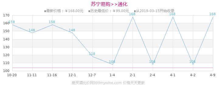 通化(TONHWA)莞妍冰酒(冰白)11.5%vol 375ml 葡萄酒价格走势图