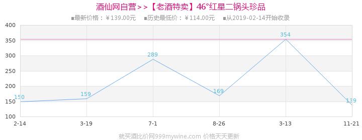 【老酒特卖】46°红星二锅头珍品100ml(6瓶装)(2011-2013年)价格走势图