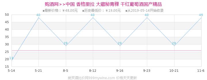 中国 香格里拉 大藏秘青稞 干红葡萄酒 750ml 国产精品价格走势图