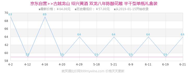 古越龙山 绍兴黄酒 双龙八年陈酿花雕 半干型 500ml价格走势图