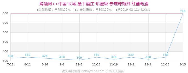 中国 长城 桑干酒庄 珍藏级 赤霞珠梅洛 红葡萄酒750ml价格走势图