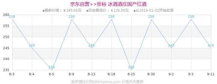 张裕 冰酒酒庄(黄金冰谷)金钻级冰酒 375ml(礼盒装)国产红酒价格走势图
