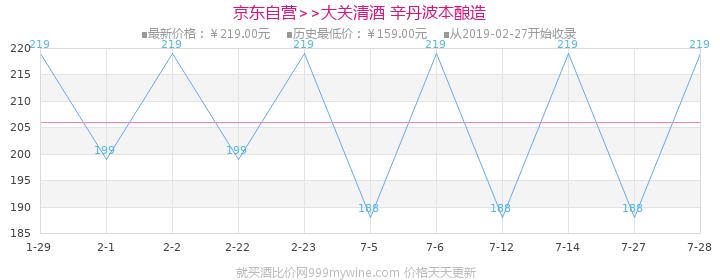 大关(ozeki)清酒 辛丹波本酿造 1800ml价格走势图
