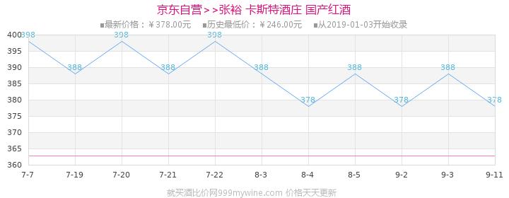 张裕 卡斯特酒庄(特选级)蛇龙珠干红葡萄酒 750ml(年货礼盒装) 国产红酒价格走势图
