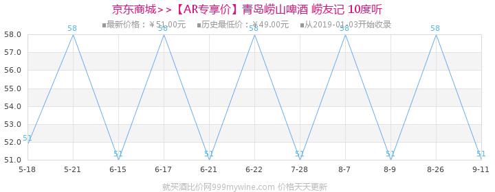 【AR专享价】青岛崂山啤酒 崂友记 10度 500ml*12听价格走势图