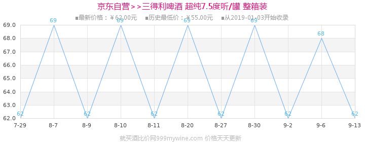 三得利啤酒(Suntory) 超纯 7.5度 500ml*24听 整箱装价格走势图