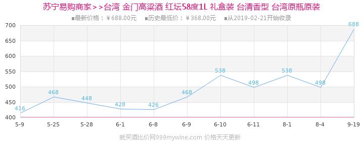 金门高粱酒 壽58度1L礼盒台湾进口纯粮食酿造高度高粱白酒价格走势图