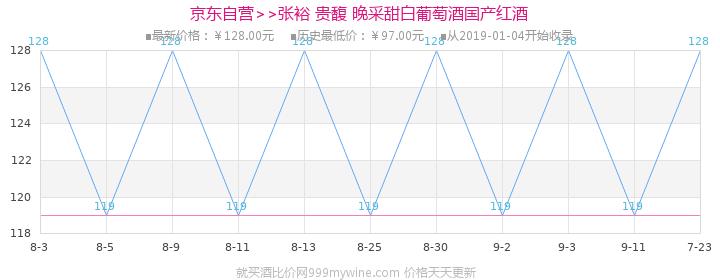 张裕 贵馥 晚采甜白葡萄酒 750ml 国产红酒价格走势图